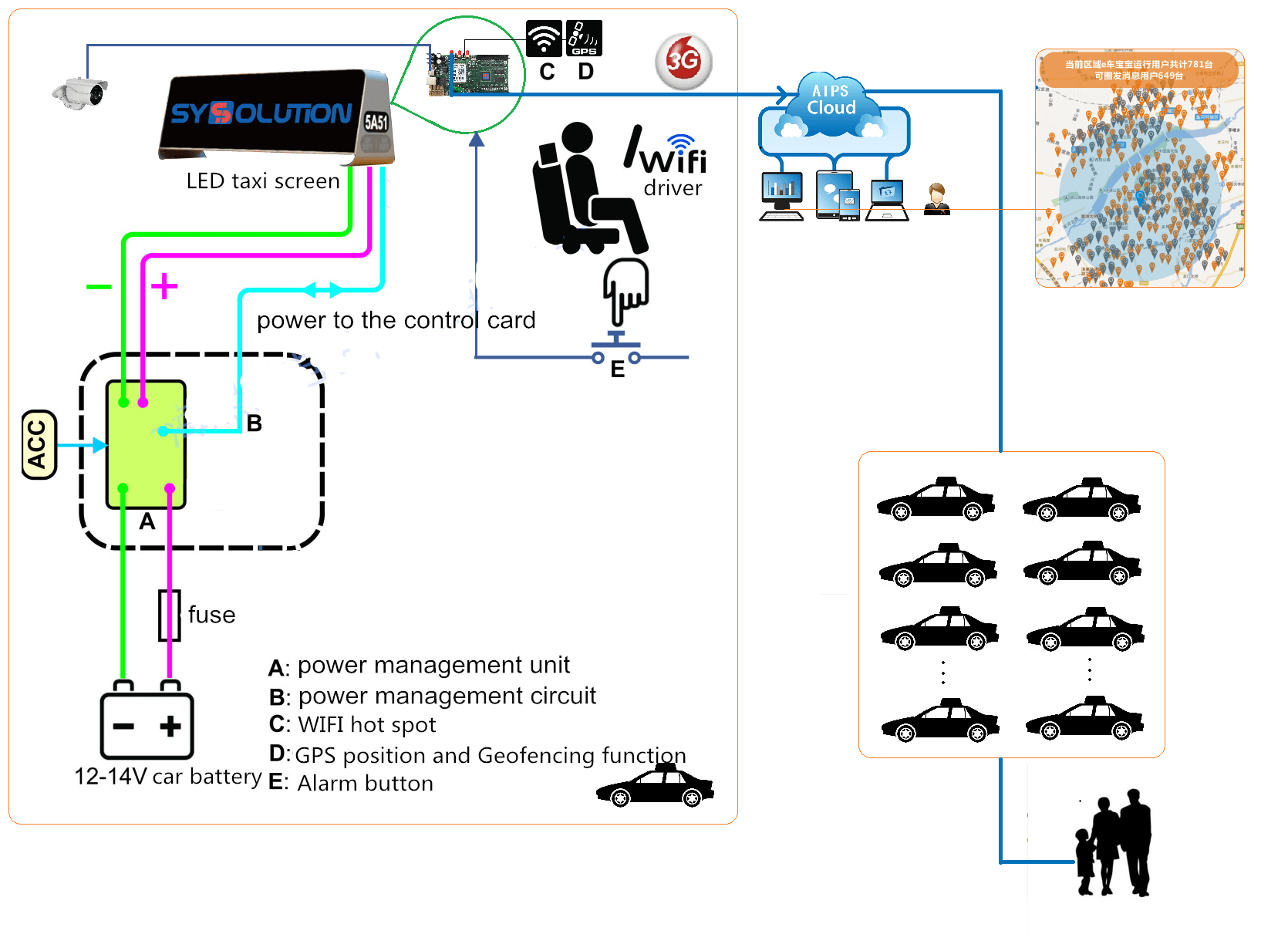 taxi screen cloud platform